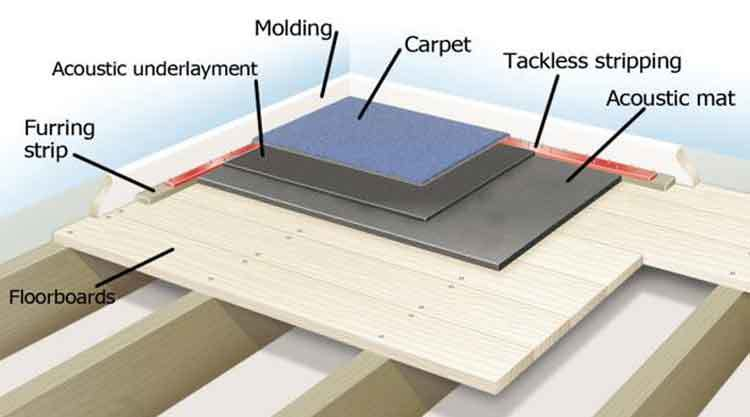 How to Soundproof Floors in Apartment: Do-It-Yourself in 3 ...